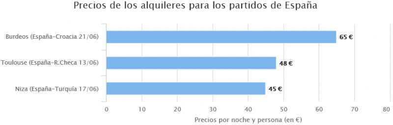 Precios_Para_Partidos_España