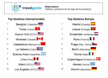 TOP DESTINATIONS 2017 – Travelgenio